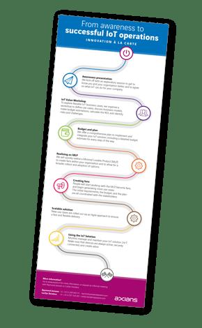 Roadmap IoT
